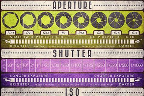 a great manual mode camera cheat sheet