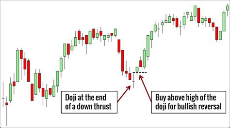 candlestick umbrella pattern 10 price action candlestick patterns you must know