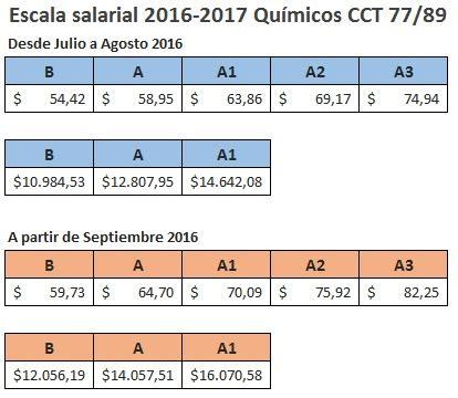 escala salarial 2016 rama 17 metalurgico ignacio online acuerdo salarial 2016 para qu 237 micos y