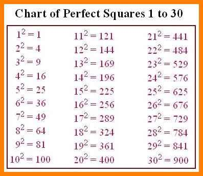 12 perfect square root chart | ars eloquentiae