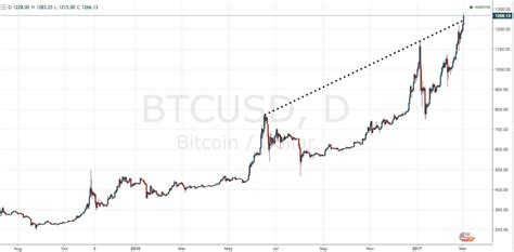 Bitcoin Stock Chart by Bitcoin Chart Parity Investing Au