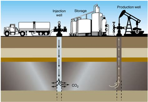 co2 enhanced oil recovery diagram : new energy and fuel