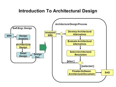 design verb form architecture design architecture design used in verb
