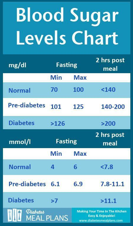 How To Detox Blood Sugar by Diabetes Blood Sugar Levels Chart Get A Printable Copy