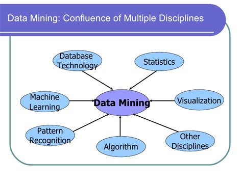 confluence learning pattern is associated with elementary concepts of data minig