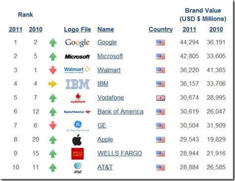 Best Global Mba Brands by Topples Walmart As Most Valued Global Brand Tata