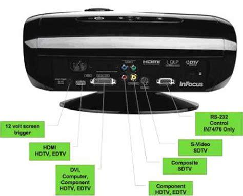 Infocus Sony Projector projector infocus in72 spesifikasi harga lcd projector