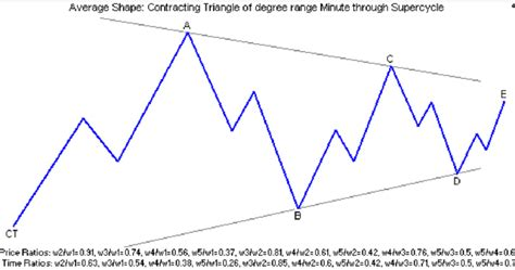 triangle pattern rule elliott wave pattern triangle contracting ct and