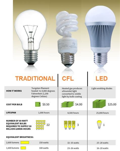 Compact Fluorescent Light Bulbs Vs Incandescent Light Led Light Bulbs Vs Incandescent
