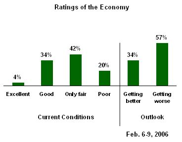 americans remain pessimistic about economy