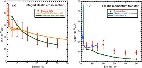 electron scattering cross section elastic electron scattering from formic acid hcooh
