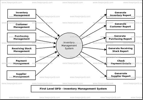 sales and inventory system data flow diagram inventory management system dataflow diagram
