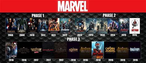 all marvel in order marvel chronology freetopmovie