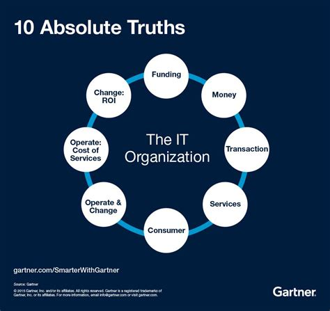 Of It by 10 Truths For Measuring The Business Value Of It Smarter