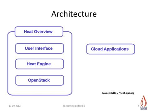 introduction to openstack heat