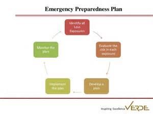 fire safety emergency preparedness verde