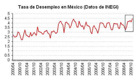 estadisticas desempleo en mexico desempleo en el pa 237 s causas del desempleo