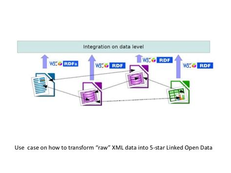 amsterdam museum linked open data linked data four rules and five stars for the amsterdam