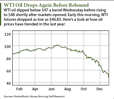 oil prices today still near five year lows