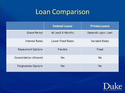 Mba Student Loan Comparison by Credit Union Helps Employees Navigate Student Loans Duke