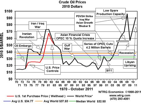 history  analysis crude oil prices