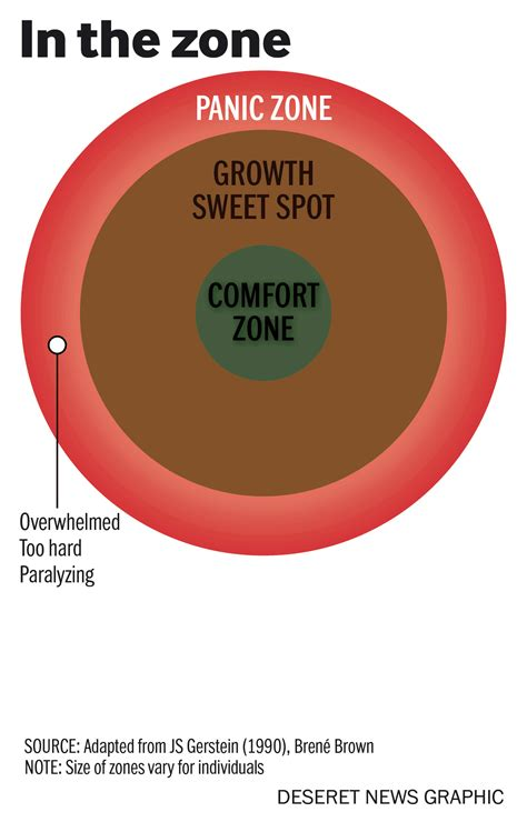 comfort zone article why you want to get out of your comfort zone and how to do
