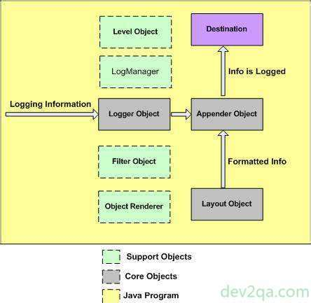 log4j pattern layout exles log4j layer objects introduction