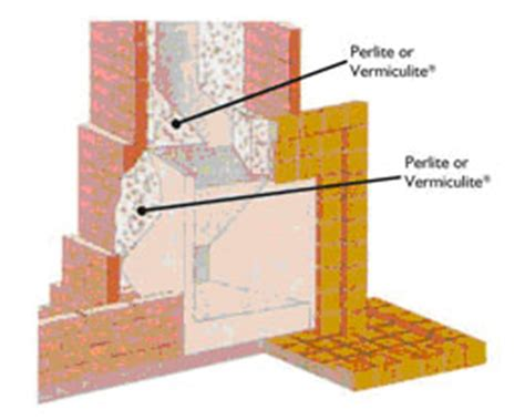 Fireplace Insulation Materials by Vermiculite From Dineen Refractories Boiler Backfill