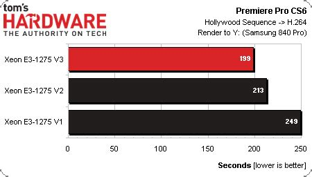 Adobe Premiere Pro Xeon | results adobe cs6 haswell based xeon e3 1200 three