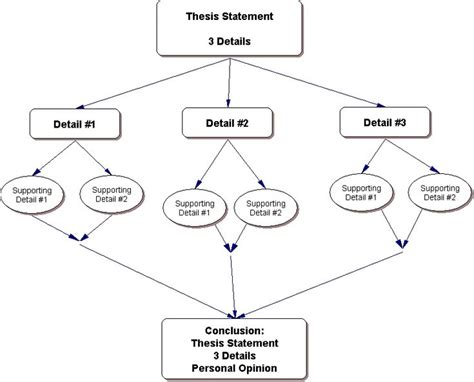 essay format and structure 10 best essay writing images on pinterest essay writing