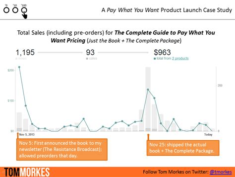 my book launch planner simple strategy and tested tactics for your book podcast or product books how i made 1 000 from a pay what you want launch