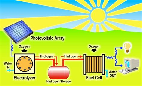 Hydrogen L by Schatz Energy Research Center The Solar Hydrogen Cycle