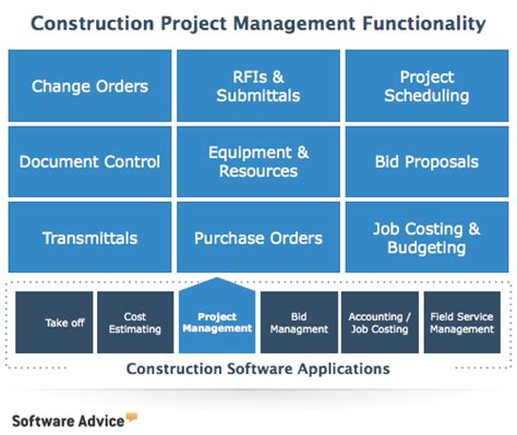 construction management software  reviews