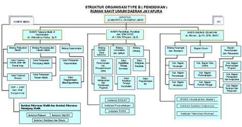 aturan membuat struktur organisasi contoh daftar pustaka dari jurnal online gontoh