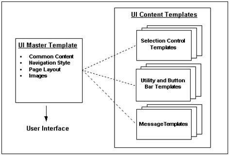 interface document template oracle configurator developer user s guide