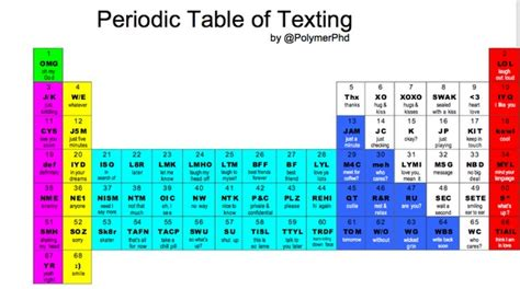 periodic table texting printable period table of texting periodic tables pinterest