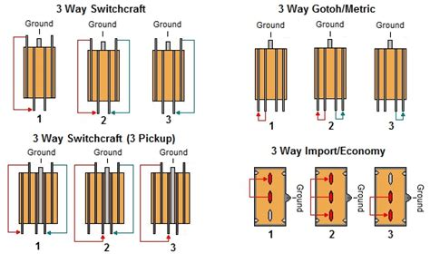 guitar wiring diagram no pots wiring diagram