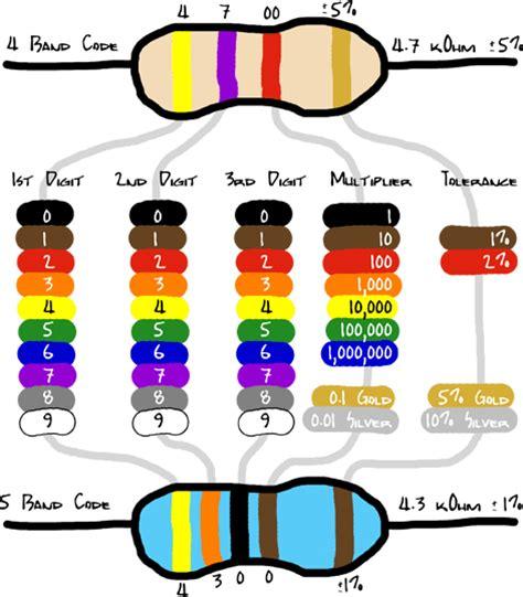 3k3 resistor colour code kit autotronic 2011 april 2011