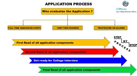 Mba Admission Process by Mba Application Process Collmissionstats