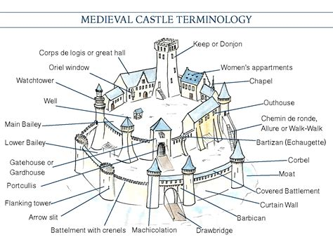 castle diagram mini architecture guide castle vocabulary only
