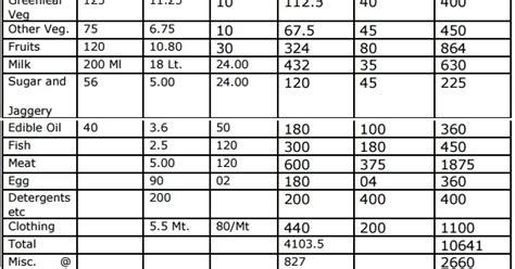 calculate minimum wage providing proper minimum wage of rs 27000 for cg