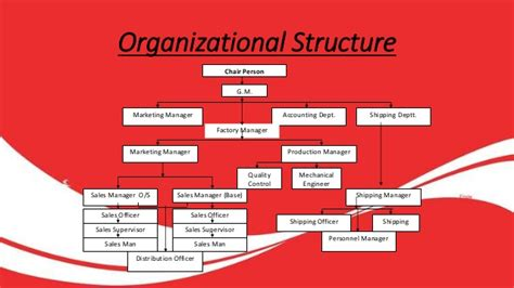 Sales And Distribution Of Coca Cola Organisational Structure Of Coca Cola