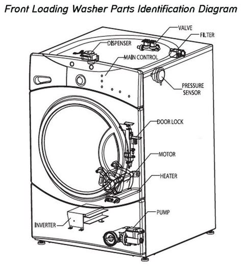front loading washing machine parts identification diagram