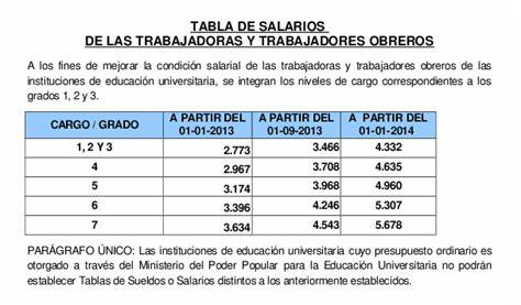 aumento de sueldo a profesores universitarios de venezuela aumento de bs 4 500 a bs 8 000 mensuales recibir 225 n