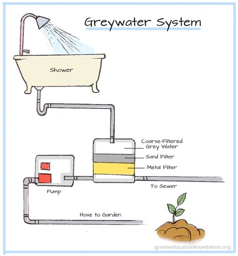 Bathtub Water Filters by Smart Systems For Reusing Gray Water Survivopedia