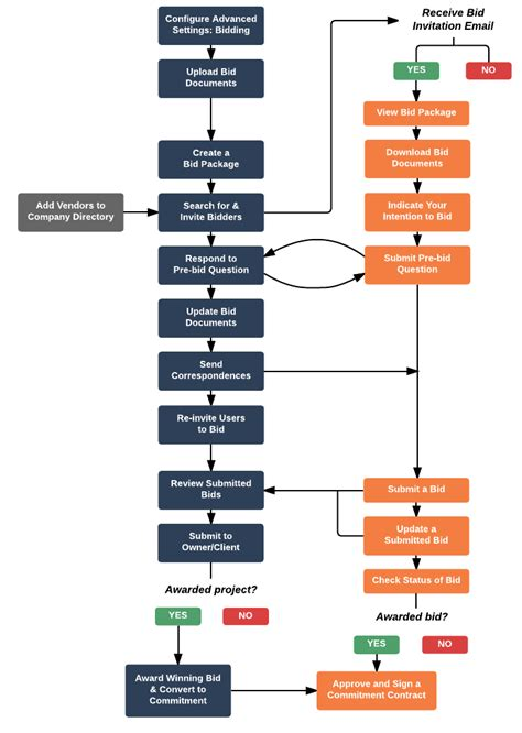 interactive workflow workflow diagram tutorial image collections how to guide