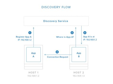 docker ecosystem tutorial the docker ecosystem an introduction to common components
