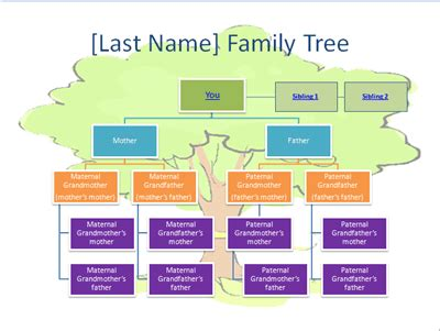 family tree chart template powerpoint use powerpoint to create your own family tree chart