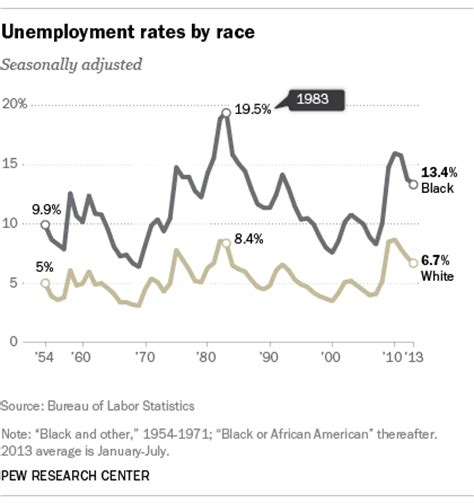 american job rate 2014 race inequality between us whites and african americans by