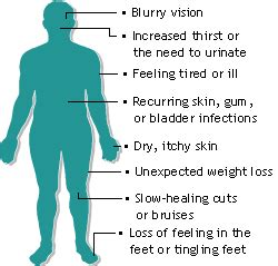 gestational diabetes symptoms list of symptoms and signs of gestational diabetes